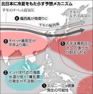 北日本に冷夏をもたらす予想メカニズム