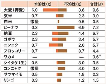 身近な食材の食物繊維量(100g中)