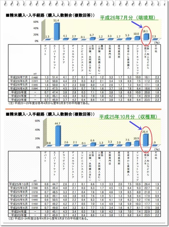 米の消費動向調査