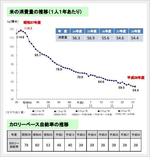 農林水産省「米の消費拡大について」平成30年8月 より引用。