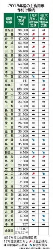 日本農業新聞 2018.5.31 資料より