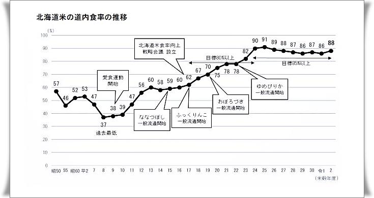 資料:北海道農政部公表「北海道米の道内食率の推移」