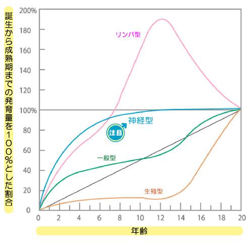 図:スキャモンの成長発達曲線