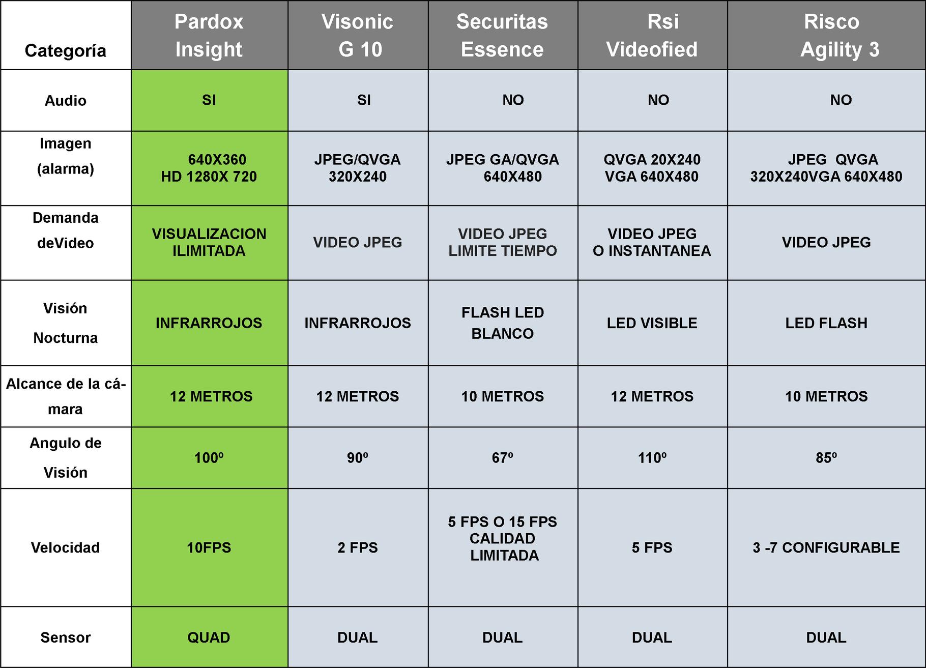 Tabla comparativa de alarmas con verificaion vigilancia for Que alarma es mejor securitas o prosegur
