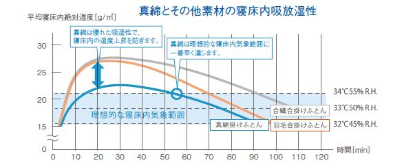 吸湿性能を示すグラフ