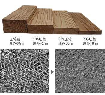 杉材の説明写真 加熱圧縮技術で強度高度を克服しました