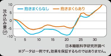 横向き寝の寝姿勢 身体の沈み込み量を示すグラフ