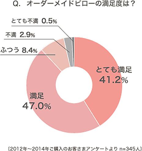 オーダーメイドピロー(オーダー枕)の満足度のアンケート結果。とても満足41.2% 満足47%