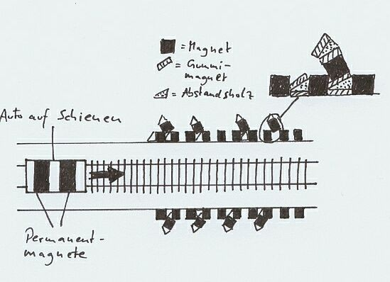Tom Bearden Schienenaufbau