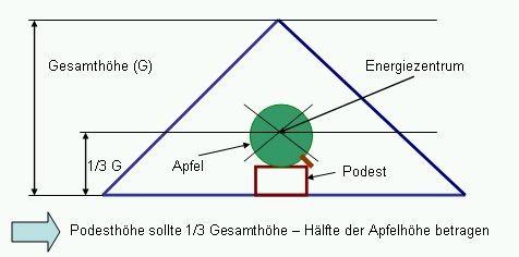 Pyramide Energiezentrum finden