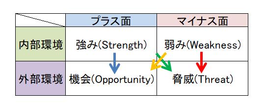 クロスSWOT分析の図