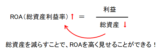 ROA(総資産利益率)の式