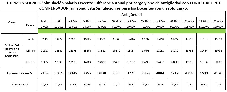 Grilla Salarial Aumento Docente 2014 Caba | MEJOR CONJUNTO DE FRASES