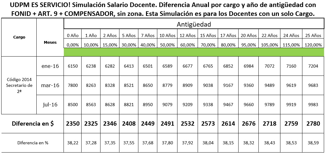 Grilla Salarial Docente De Caba Ver | newhairstylesformen2014.com
