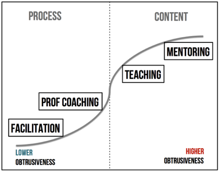 Agile Coaching Stances: Level of Obtrusiveness