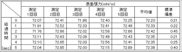 表1.測定結果一覧表