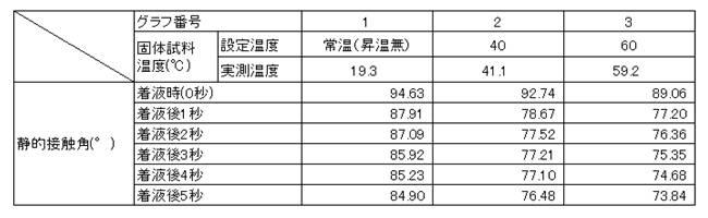 測定結果表