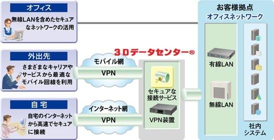 3Dプリント印刷に必要な3Dデータの準備から管理、オンデマンド生産/注文に対応できるサービス体制