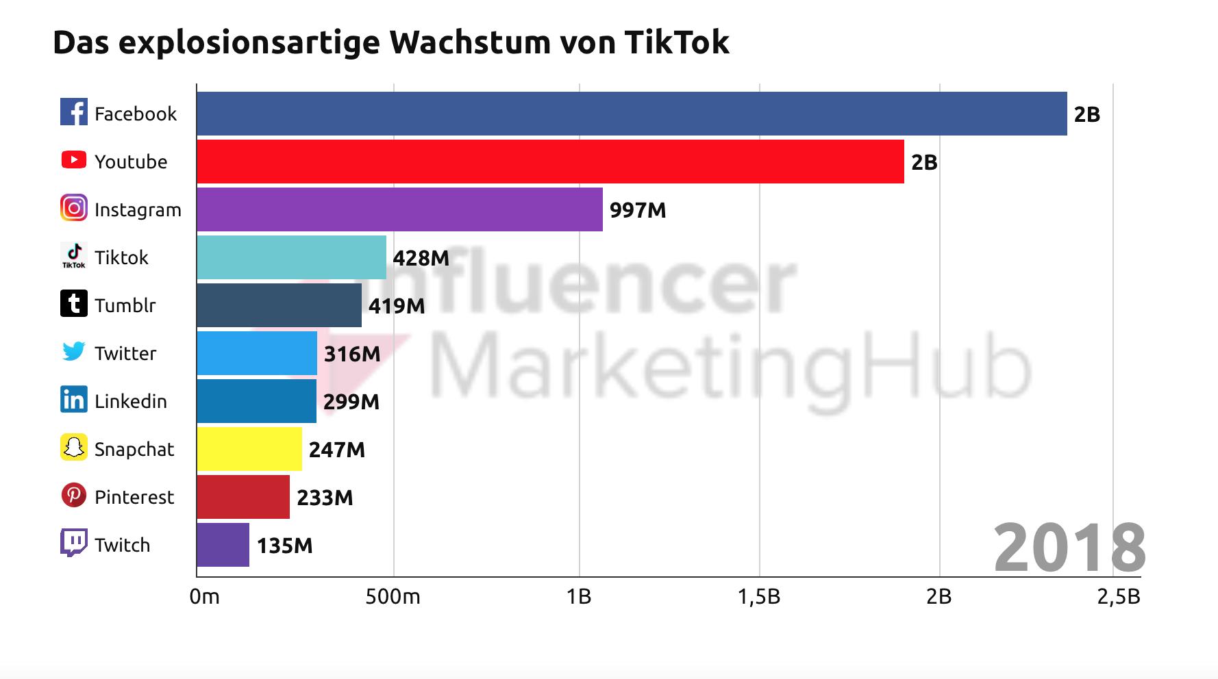 """""""Social Recruiting"""": Wie TikTok zum heißen Stellenmarkt wurde"""