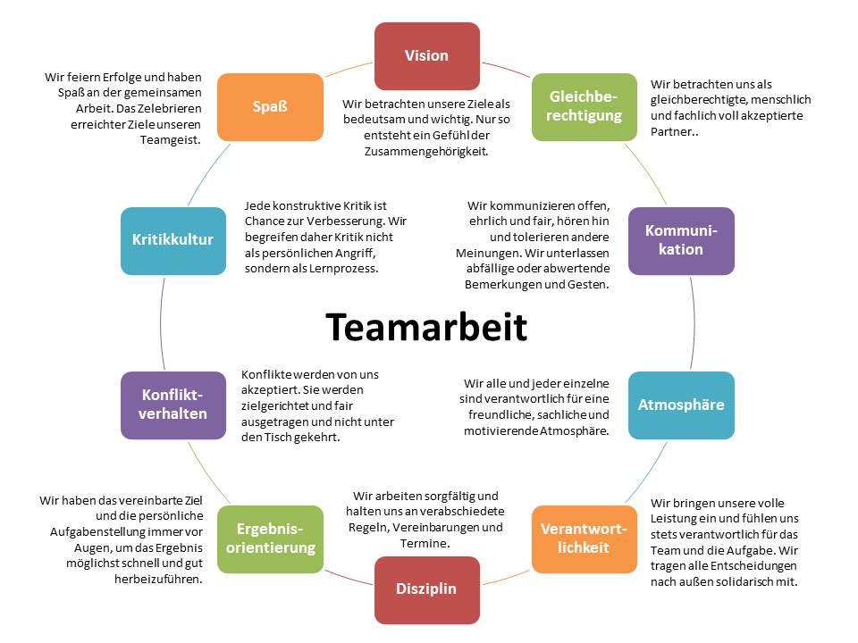 Brief Für Zusammenarbeit : Erfolgreiche teamarbeit initiativpark