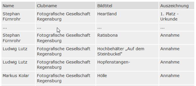 """Sonderwettbewerb """"Niederbayern/Oberpfalz"""""""