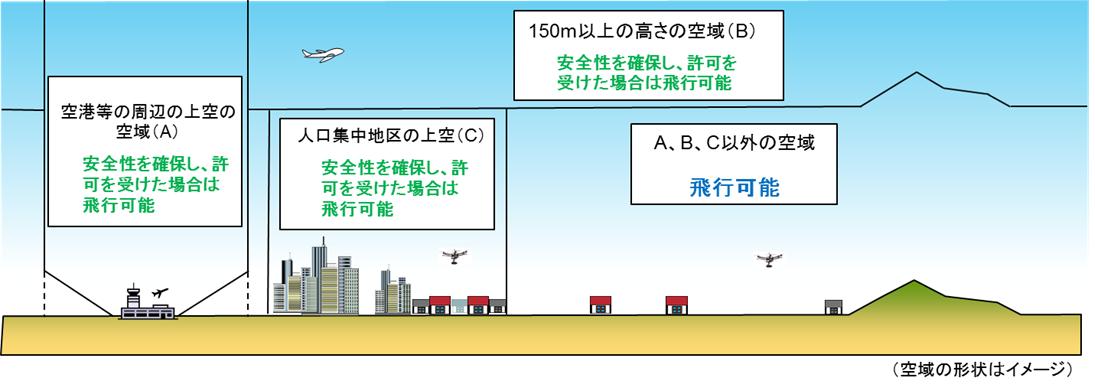 【岐阜 高山市】ドローンを飛行するのに必要な免許や資格について