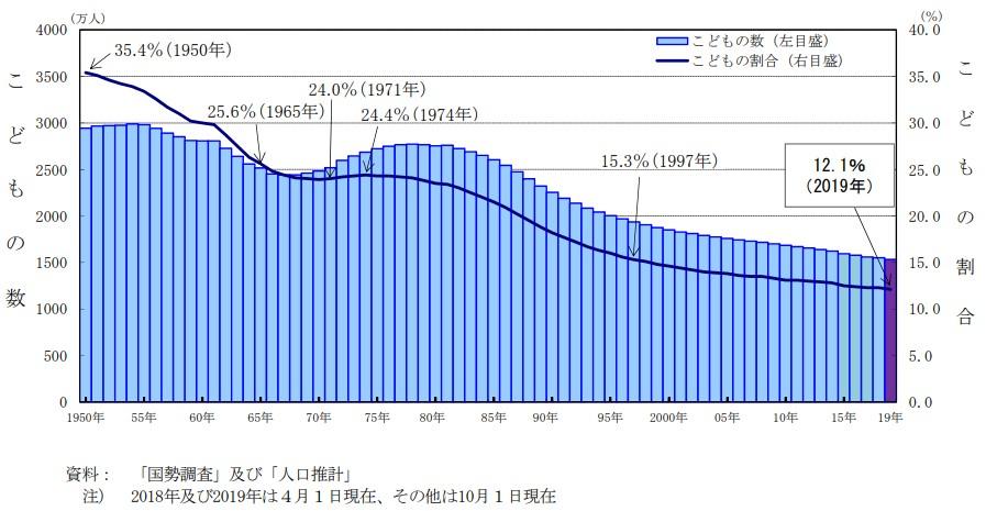 こどもの数及び割合の推移のグラフ