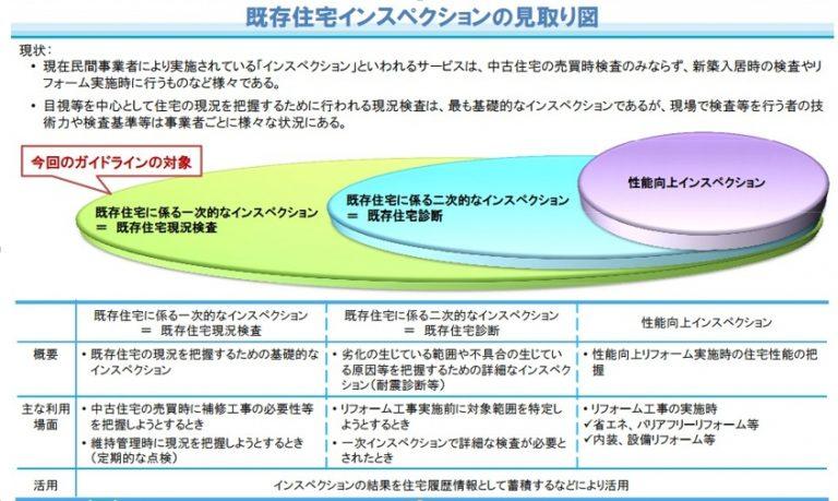 建物状況調査(インスペクション)の見取り図