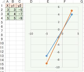 グラフ 関数 エクセル 一次