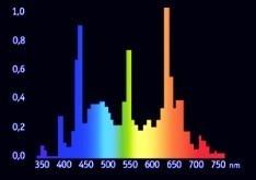 Bild: Spektrale Strahlungsverteilung  eines Leuchtmittels