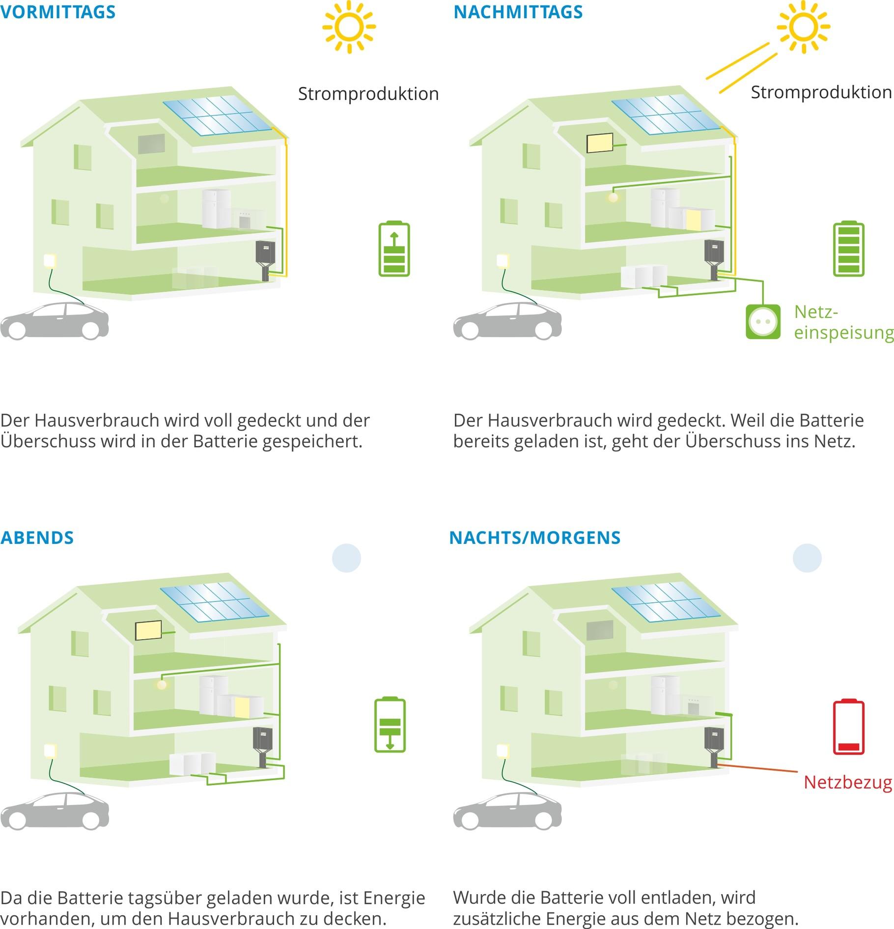 Solarstrom - energie + umwelttechnik norddeutschland