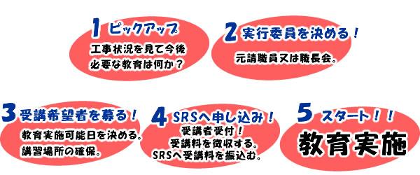 安全衛生教育・特別教育の講習申込み手順