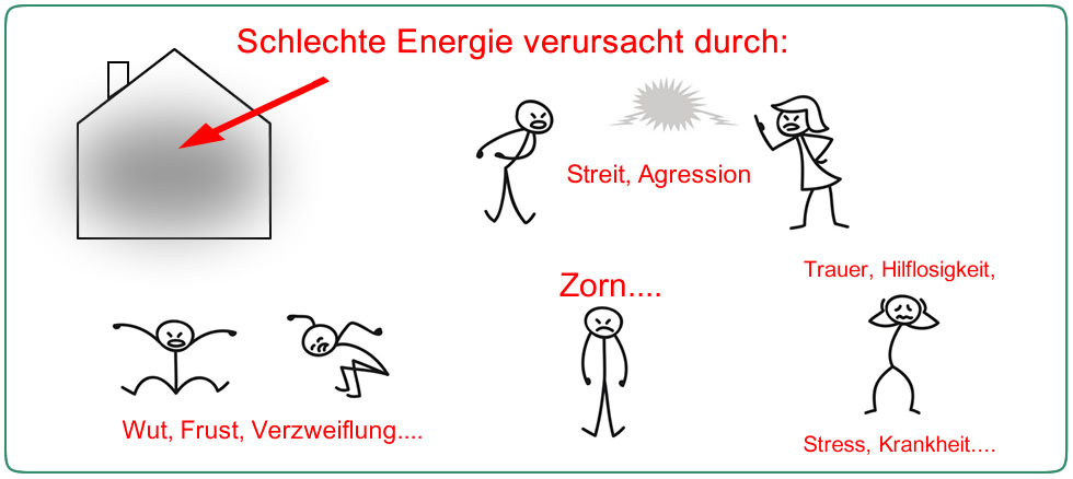 Räucherung Wirkung - So entstehen negative Energien und Schwingungen