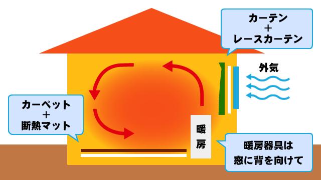 冬の暖房による暖気の循環イラスト