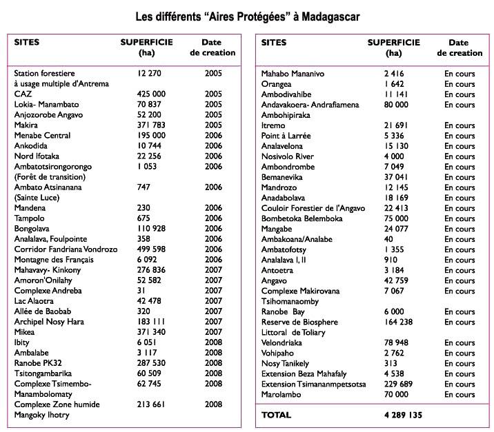 Carte De Madagascar Complet Pdf.Madagascar Et Ses 22 Regions Madasun Pour Le Developpement
