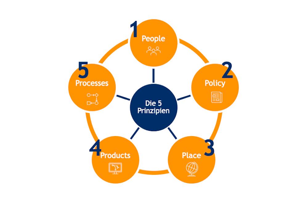 Die 5 Erfolgsprinzipien hybrider Zusammenarbeit