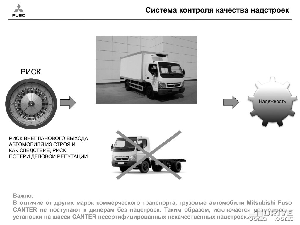 Одним из ключевых преимуществ Mitsubishi Fuso CANTER в 2010 году называлась невозможность купить шасси без надстройки! Таким образом клиент защищался от кривых надстроек, влияющих на впечатление от автомобиля в целом