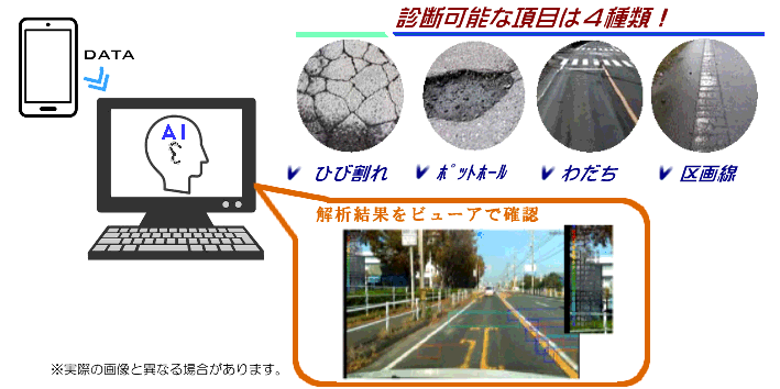 AI道路診断システムサービス紹介|②診断・解析業務|スマートフォンで撮影した動画からAI技術を使って画像解析を行い「ひび割れ」「ポットホール」「わだち」「区画線」の損傷を診断します