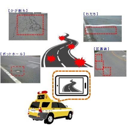 AI道路診断システム|路面の「ひび割れ」「ポットホール」「わだち」「区画線」4つの損傷をAIで自動解析
