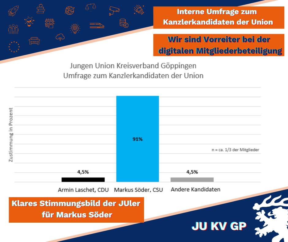 Junge Union Vorreiter bei digitaler Mitgliederbeteiligung: klares Stimmungsbild für Markus Söder!