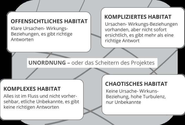Fünf Projekthabitate im Überblick