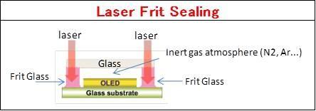 OLEDディスプレイパネルのガラス気密封止 Laser Frit Sealing
