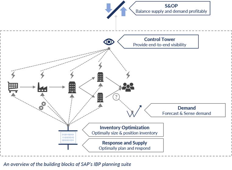 Die Einzelbausteine der Planungssoftware SAP IBP