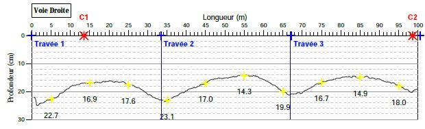 Auscultation des tabliers avec Aquitaine Radar