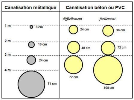 Limite de détection des réseaux enterrés avec Aquitaine Radar