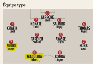 Equipe type de France Football
