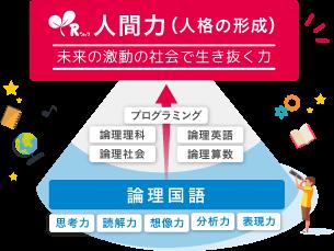 江別市野幌にある出口式みらい学習教室では、算数や国語の枠にとどまらず、論理的に考えられる人間力が身につきます。