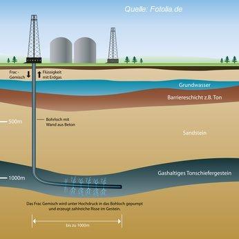 Ein Überblick, wie Fracking funktioniert.