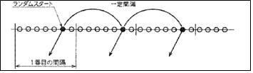 図2.系統サンプリングの概要