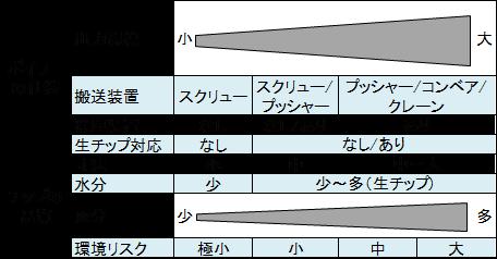 表7.チップボイラの仕様と燃料チップの品質との関係